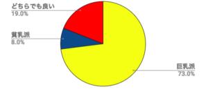 おっぱいアンケート円グラフ
