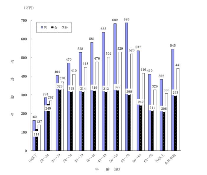 国税庁民間給与実態統計調査